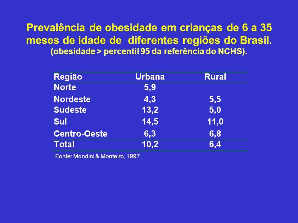 Prevalência de obesidade em crianças de 6 a 35 meses de idade de diferentes regiões do Brasil. (obesidade > percentil 95 da referência do NCHS).