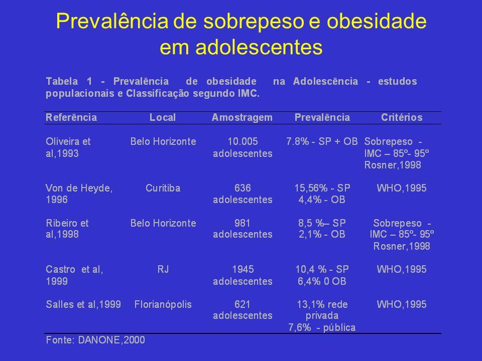 Prevalência de sobrepeso e obesidade em adolescentes