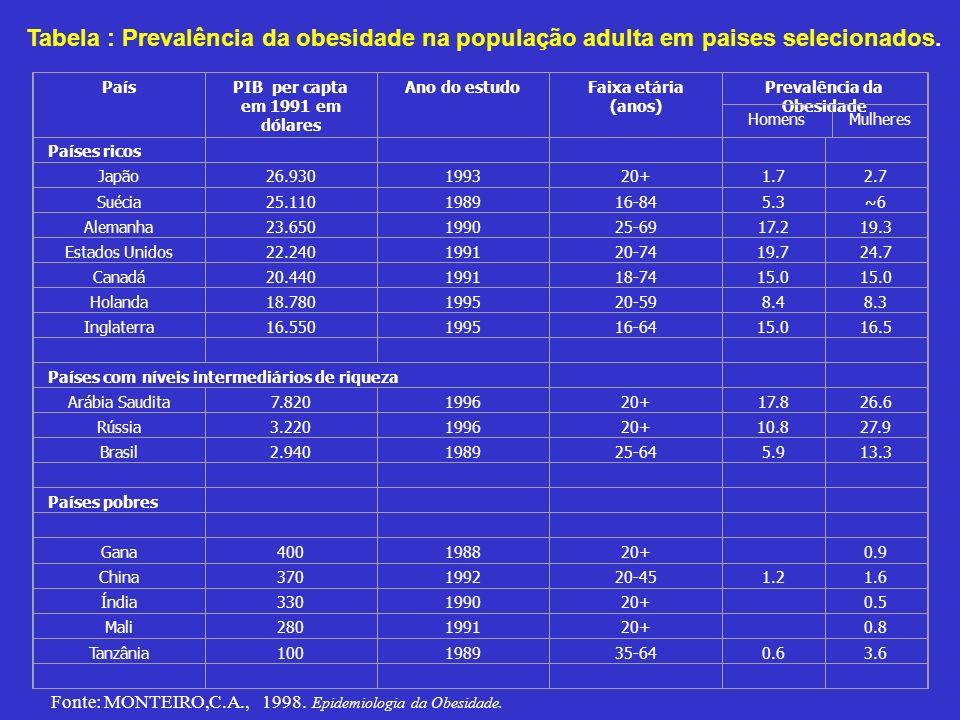 Tabela : Prevalência da obesidade na população adulta em paises selecionados. País. PIB per capta em 1991 em dólares.