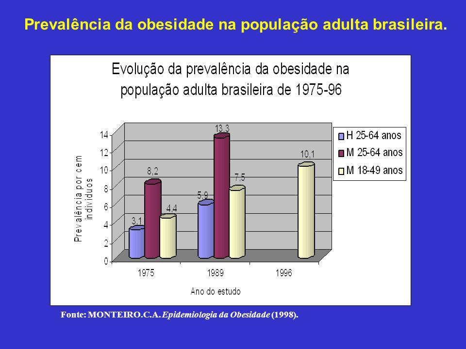 Prevalência da obesidade na população adulta brasileira.