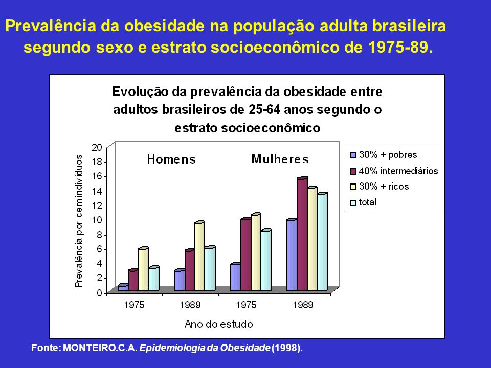 Prevalência da obesidade na população adulta brasileira segundo sexo e estrato socioeconômico de 1975-89.