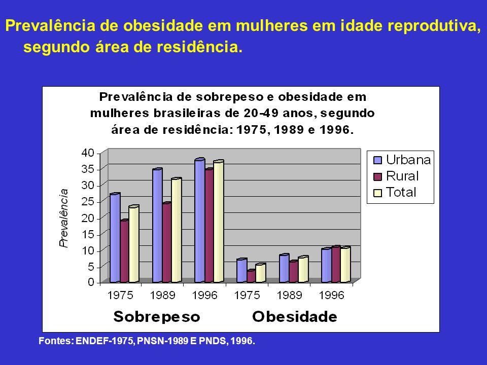 Prevalência de obesidade em mulheres em idade reprodutiva, segundo área de residência. Fontes: ENDEF-1975, PNSN-1989 E PNDS, 1996.