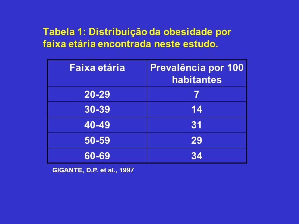 Prevalência por 100 habitantes