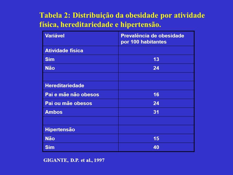 Tabela 2: Distribuição da obesidade por atividade física, hereditariedade e hipertensão.
