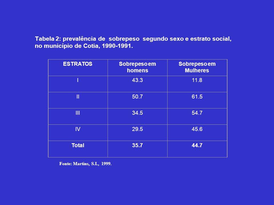 Tabela 2: prevalência de sobrepeso segundo sexo e estrato social, no município de Cotia, 1990-1991.