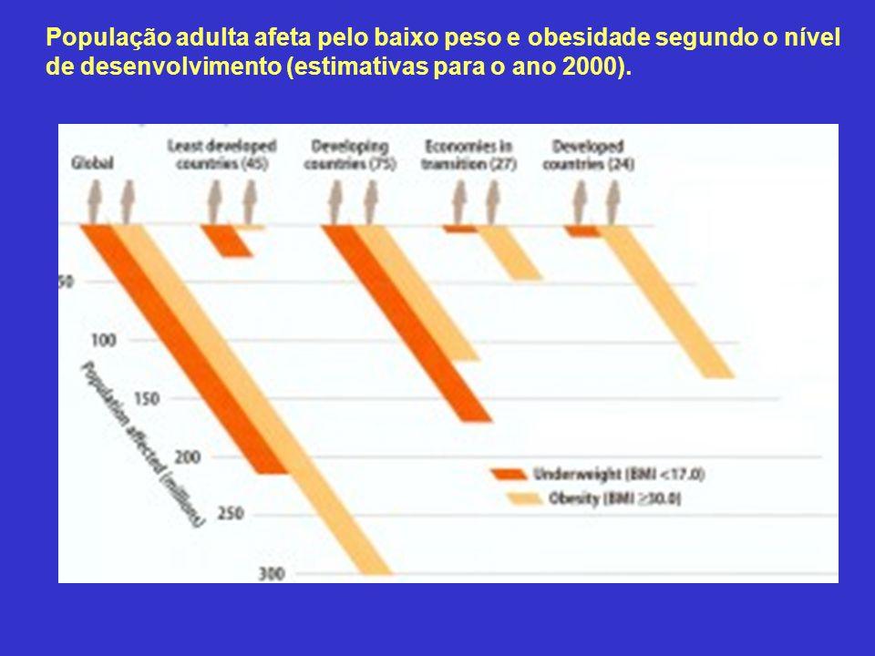 População adulta afeta pelo baixo peso e obesidade segundo o nível de desenvolvimento (estimativas para o ano 2000).