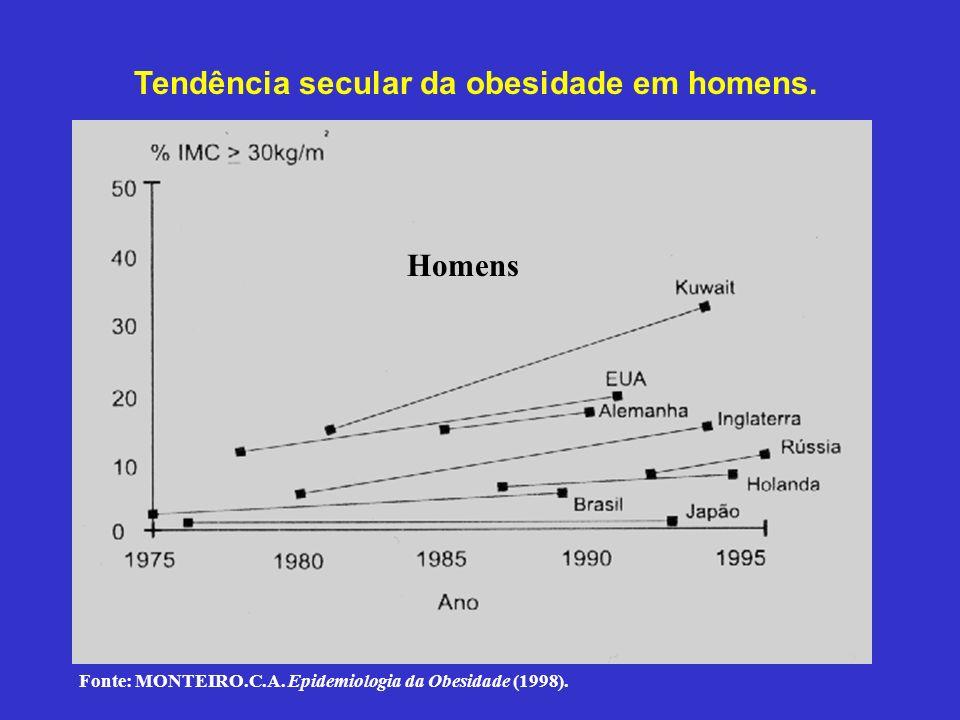 Tendência secular da obesidade em homens.