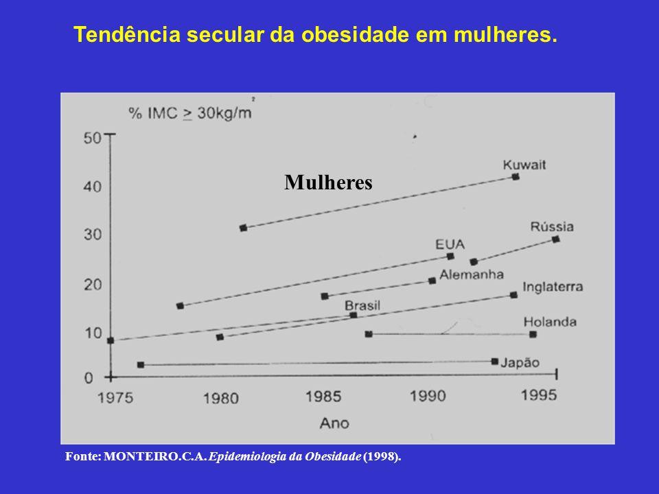 Tendência secular da obesidade em mulheres.