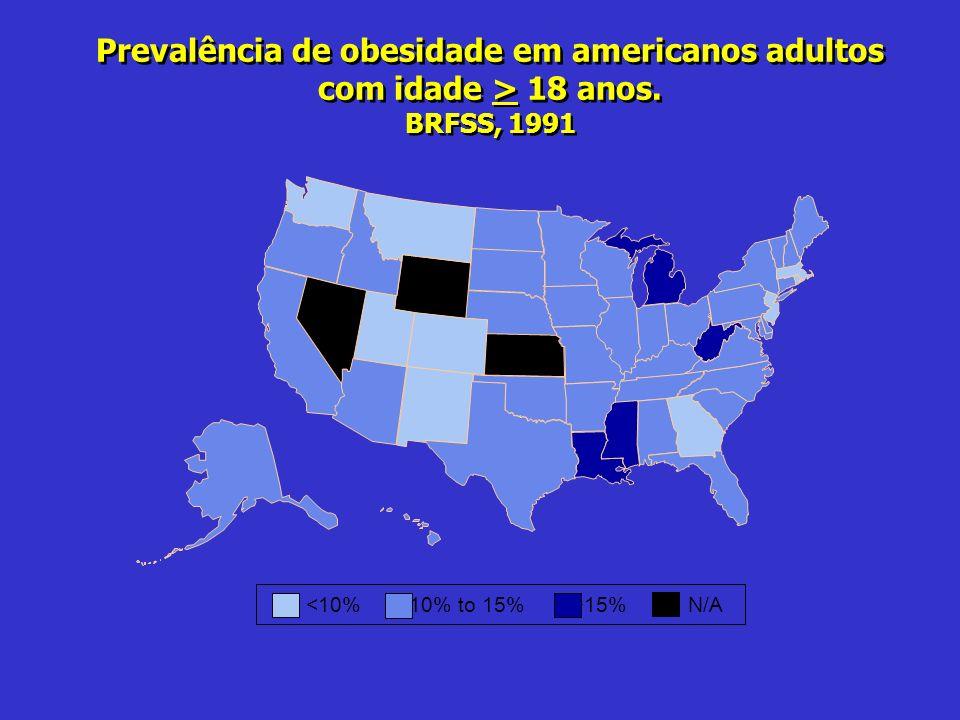 Prevalência de obesidade em americanos adultos com idade > 18 anos