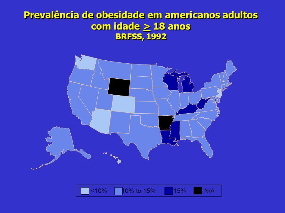 Prevalência de obesidade em americanos adultos com idade > 18 anos BRFSS, 1992