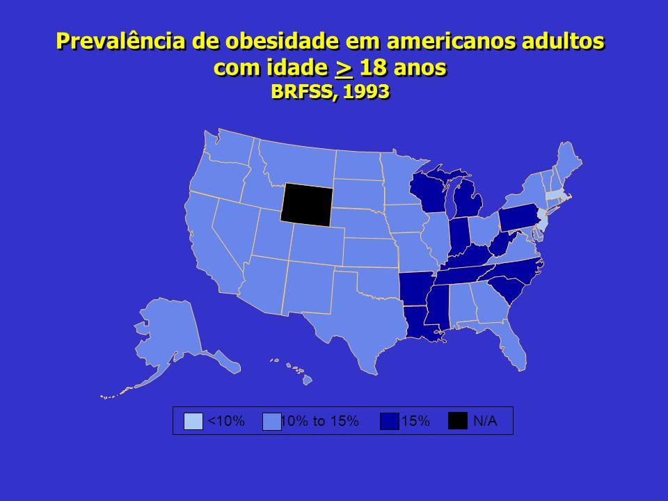 Prevalência de obesidade em americanos adultos com idade > 18 anos BRFSS, 1993