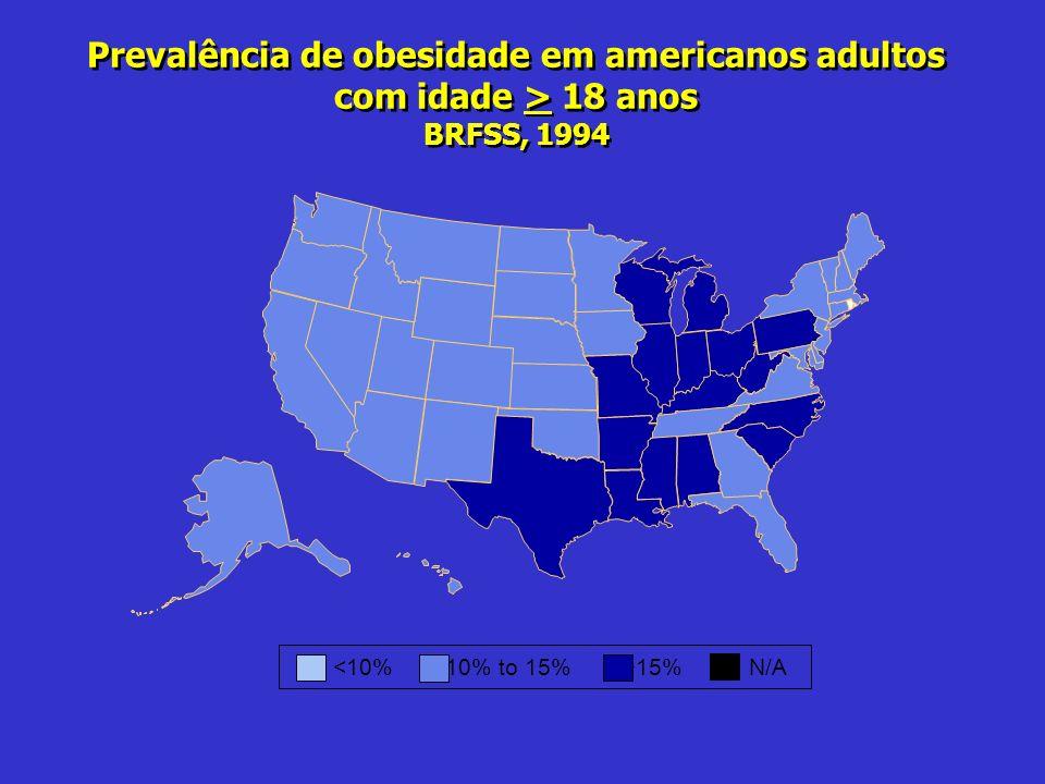 Prevalência de obesidade em americanos adultos com idade > 18 anos BRFSS, 1994