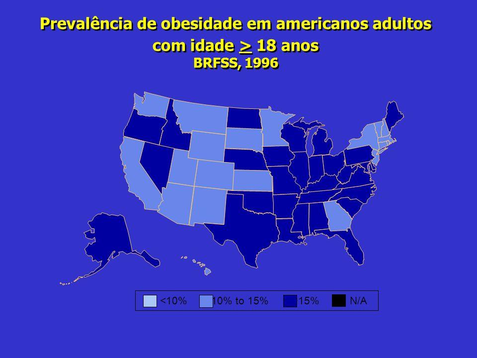 Prevalência de obesidade em americanos adultos com idade > 18 anos BRFSS, 1996