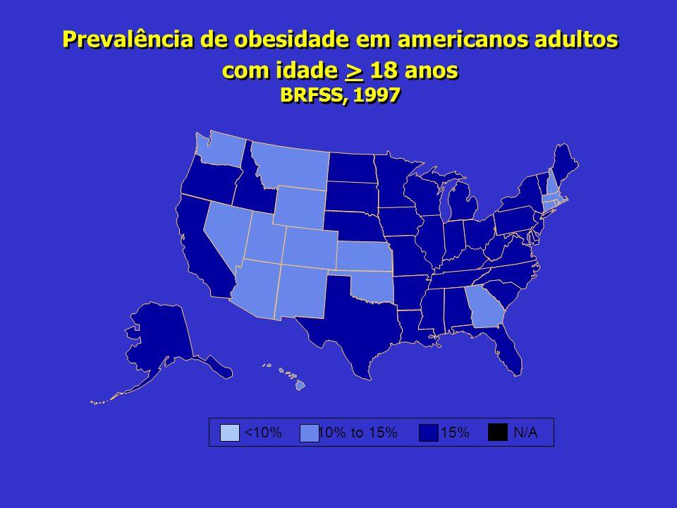 Prevalência de obesidade em americanos adultos com idade > 18 anos BRFSS, 1997