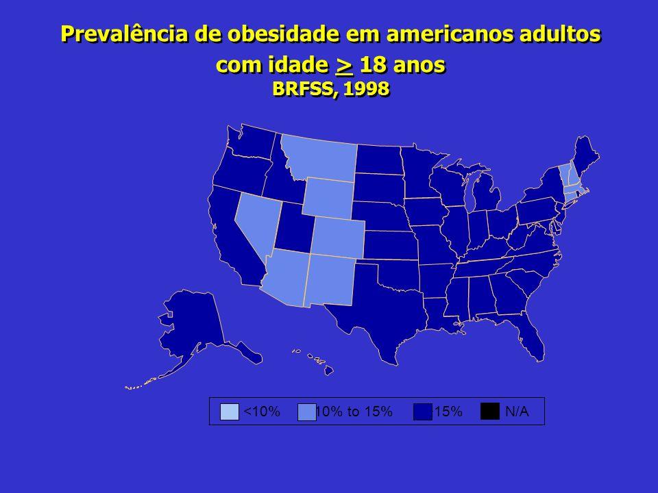Prevalência de obesidade em americanos adultos com idade > 18 anos BRFSS, 1998
