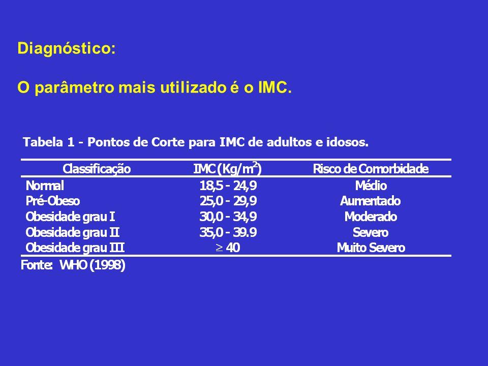 Diagnóstico: O parâmetro mais utilizado é o IMC.