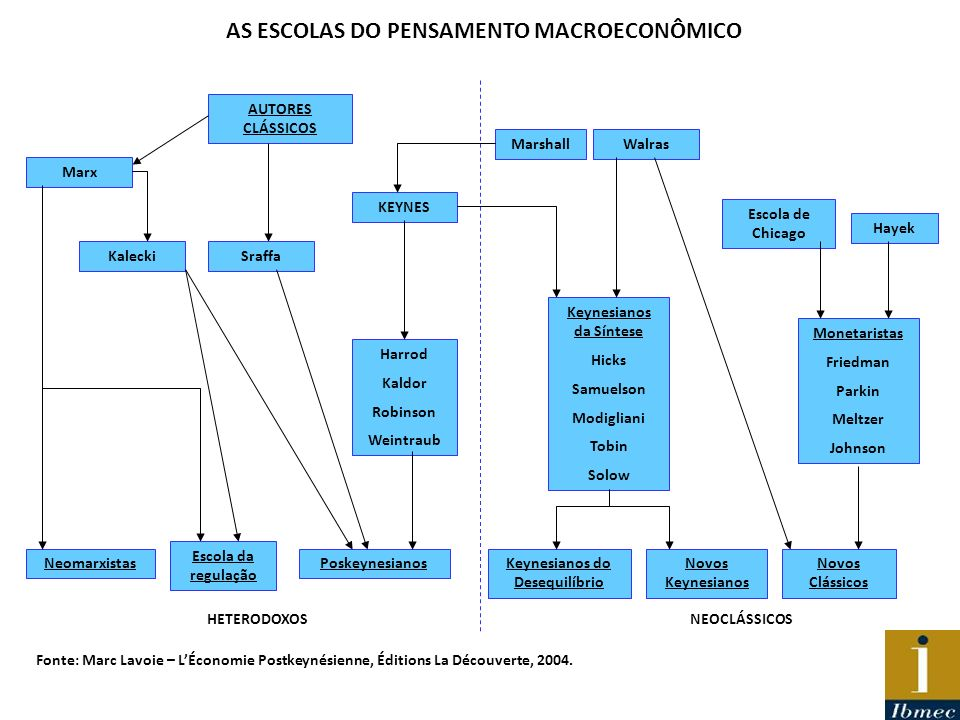 AS ESCOLAS DO PENSAMENTO MACROECONÔMICO