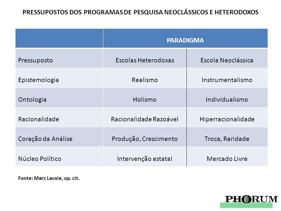 PRESSUPOSTOS DOS PROGRAMAS DE PESQUISA NEOCLÁSSICOS E HETERODOXOS