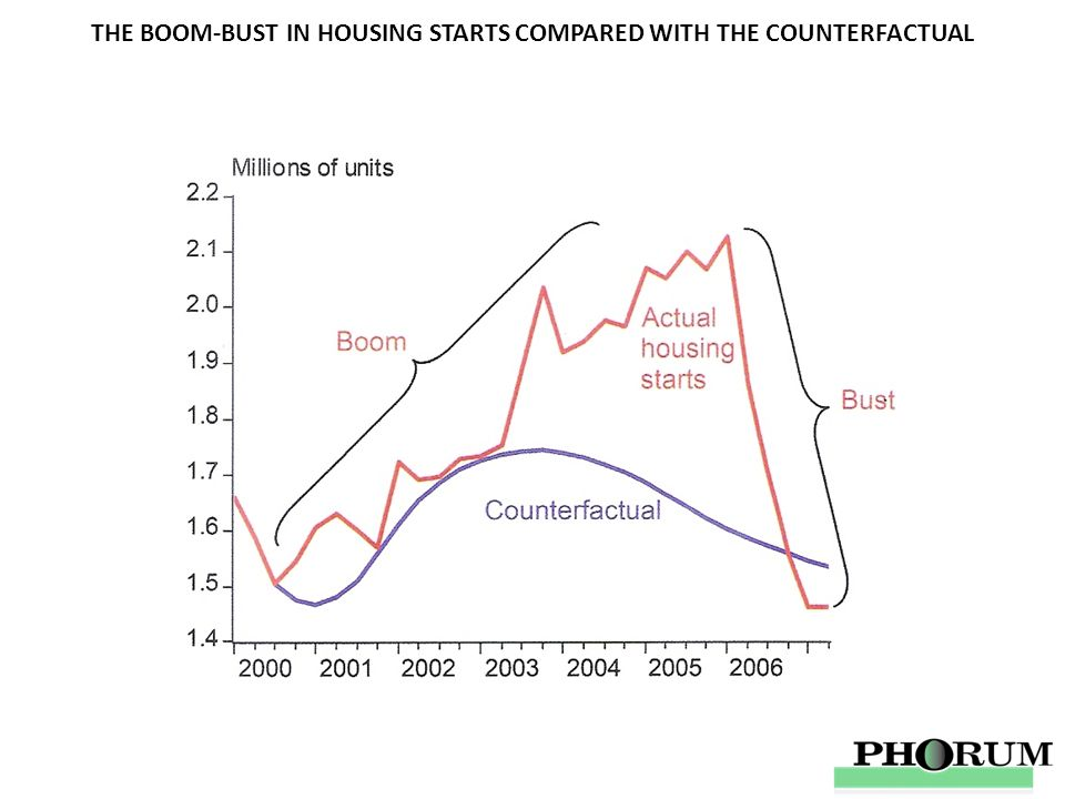 THE BOOM-BUST IN HOUSING STARTS COMPARED WITH THE COUNTERFACTUAL