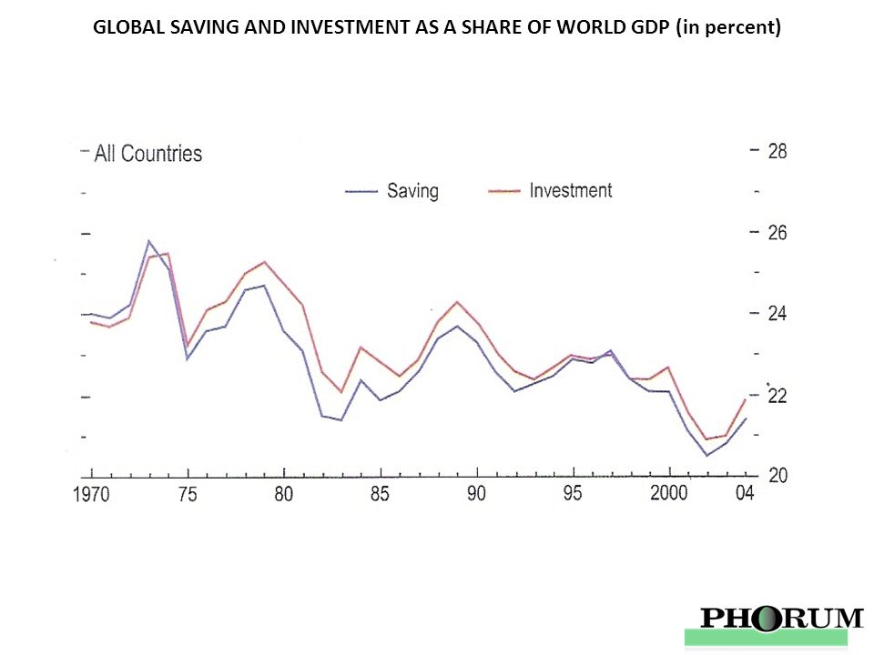 GLOBAL SAVING AND INVESTMENT AS A SHARE OF WORLD GDP (in percent)