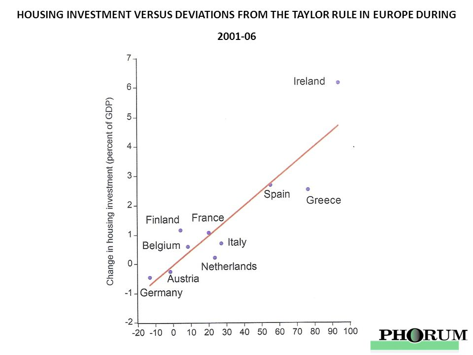 HOUSING INVESTMENT VERSUS DEVIATIONS FROM THE TAYLOR RULE IN EUROPE DURING 2001-06