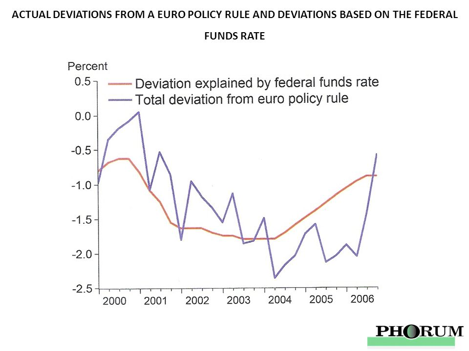 ACTUAL DEVIATIONS FROM A EURO POLICY RULE AND DEVIATIONS BASED ON THE FEDERAL FUNDS RATE