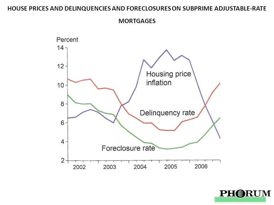 HOUSE PRICES AND DELINQUENCIES AND FORECLOSURES ON SUBPRIME ADJUSTABLE-RATE MORTGAGES