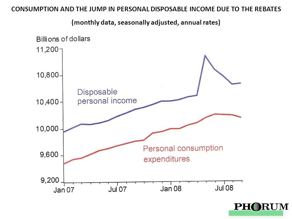CONSUMPTION AND THE JUMP IN PERSONAL DISPOSABLE INCOME DUE TO THE REBATES (monthly data, seasonally adjusted, annual rates)