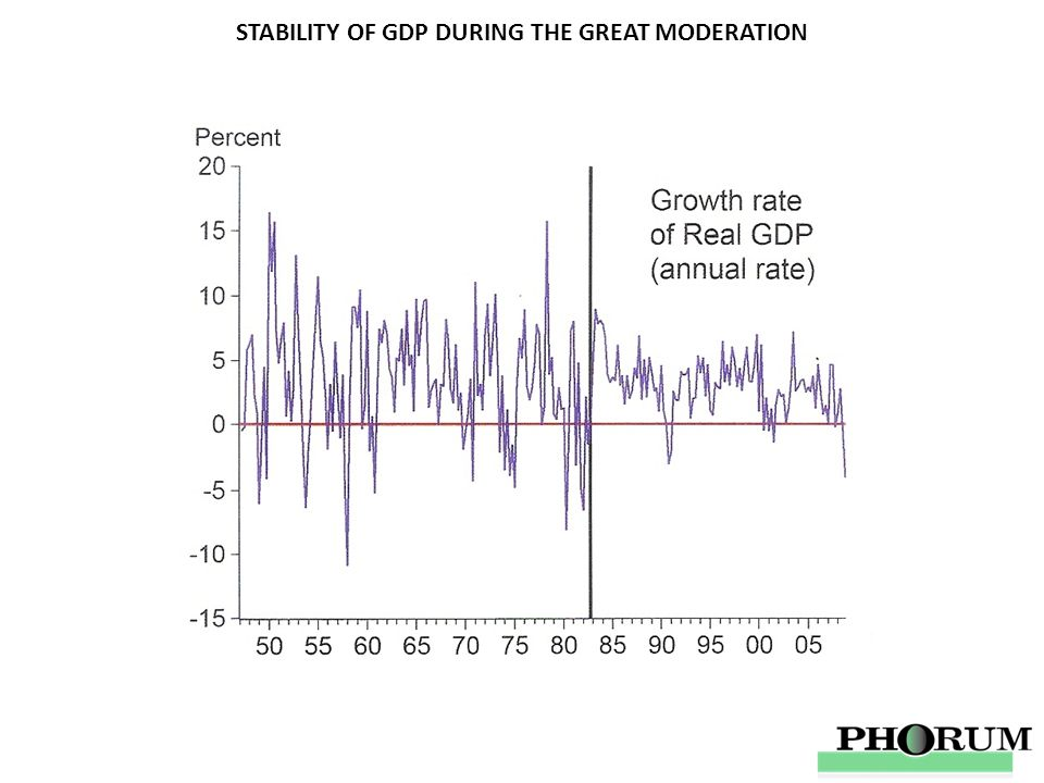 STABILITY OF GDP DURING THE GREAT MODERATION
