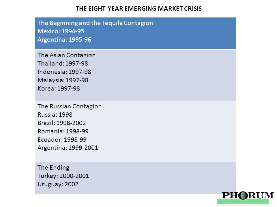THE EIGHT-YEAR EMERGING MARKET CRISIS