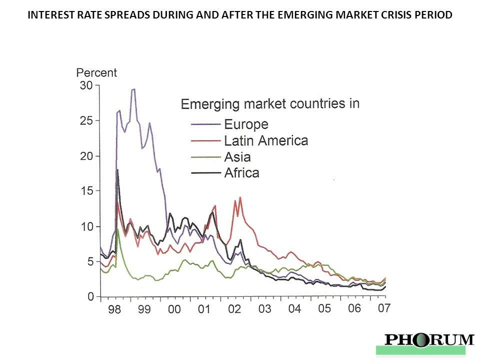 INTEREST RATE SPREADS DURING AND AFTER THE EMERGING MARKET CRISIS PERIOD