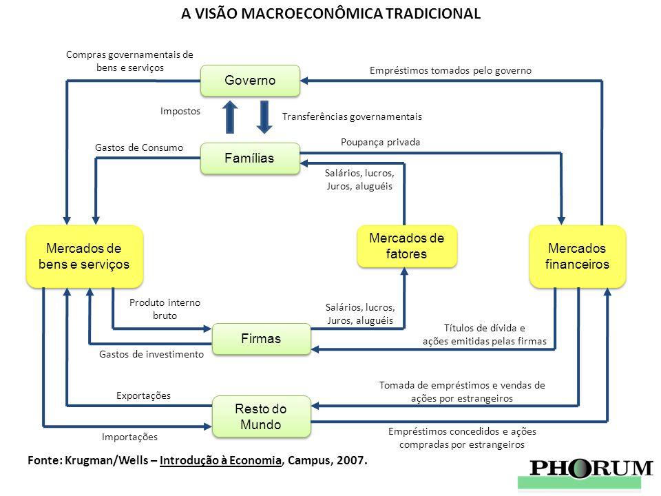 A VISÃO MACROECONÔMICA TRADICIONAL