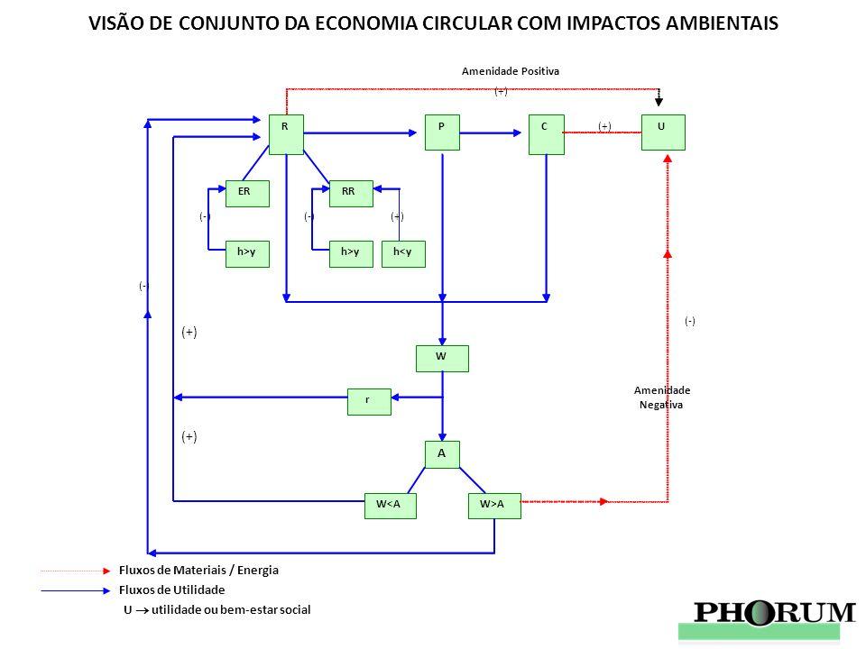 VISÃO DE CONJUNTO DA ECONOMIA CIRCULAR COM IMPACTOS AMBIENTAIS