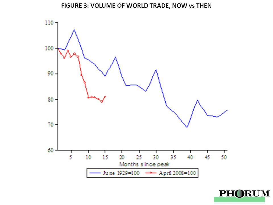 FIGURE 3: VOLUME OF WORLD TRADE, NOW vs THEN