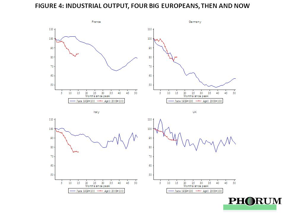 FIGURE 4: INDUSTRIAL OUTPUT, FOUR BIG EUROPEANS, THEN AND NOW