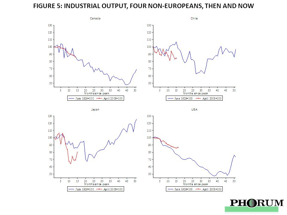 FIGURE 5: INDUSTRIAL OUTPUT, FOUR NON-EUROPEANS, THEN AND NOW