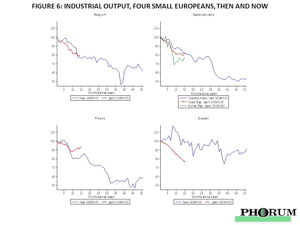 FIGURE 6: INDUSTRIAL OUTPUT, FOUR SMALL EUROPEANS, THEN AND NOW