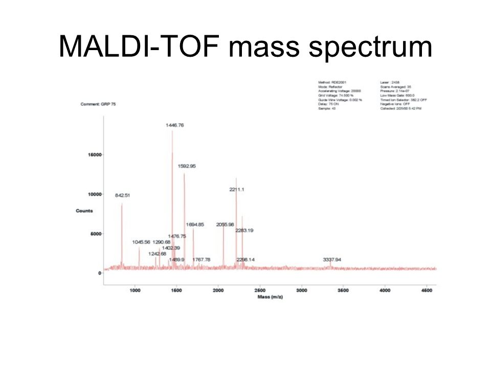 MALDI-TOF mass spectrum