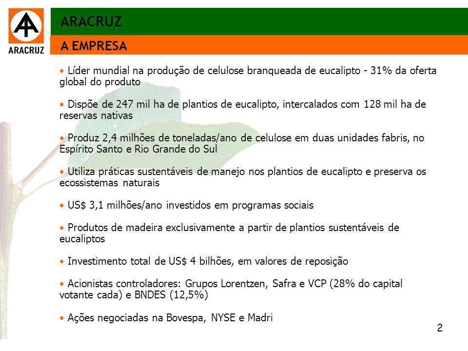 ARACRUZ A EMPRESA. Líder mundial na produção de celulose branqueada de eucalipto - 31% da oferta global do produto.