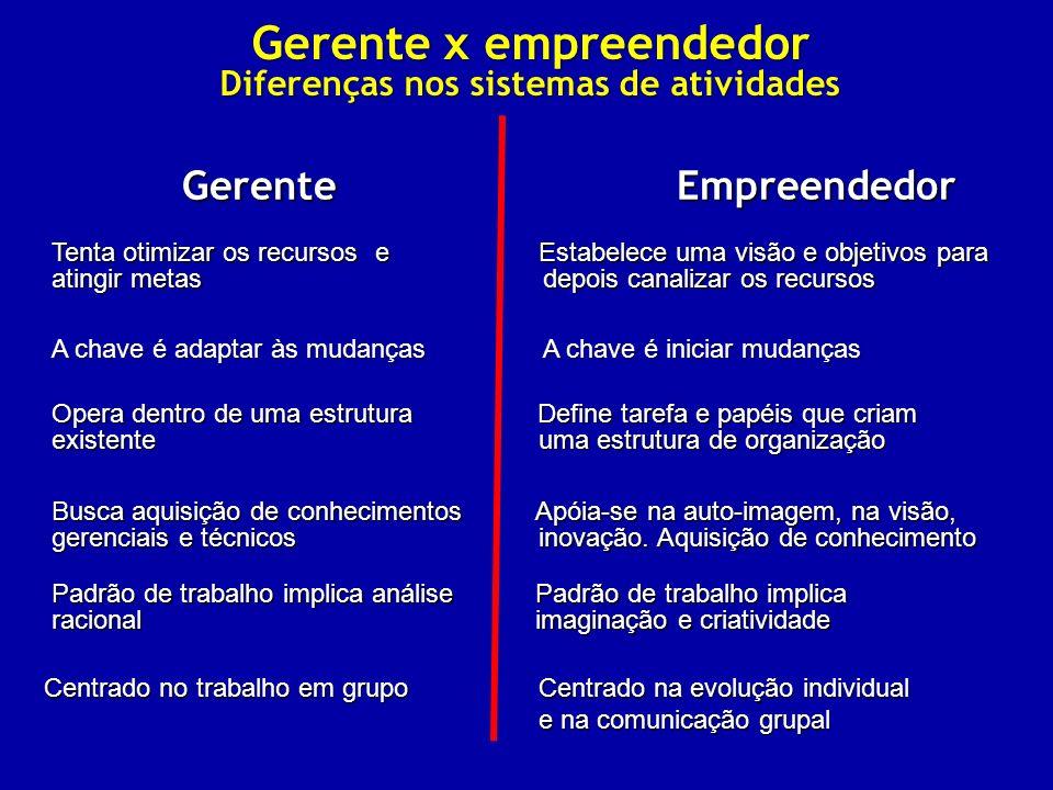 Gerente x empreendedor Diferenças nos sistemas de atividades