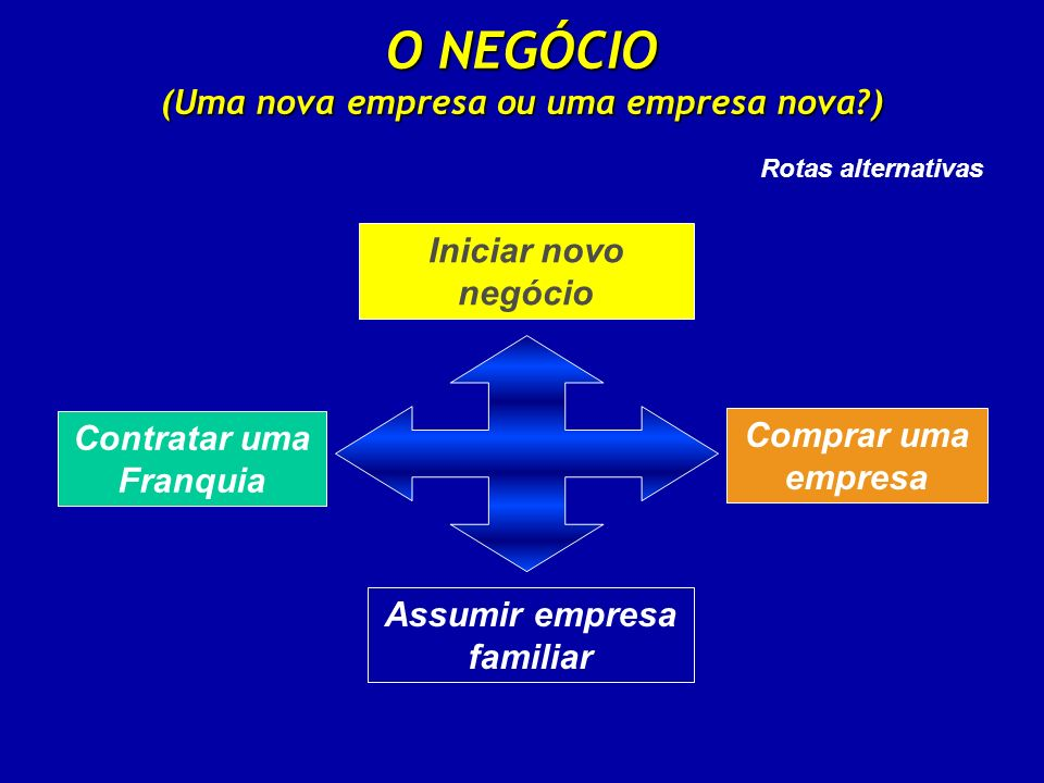 O NEGÓCIO (Uma nova empresa ou uma empresa nova )