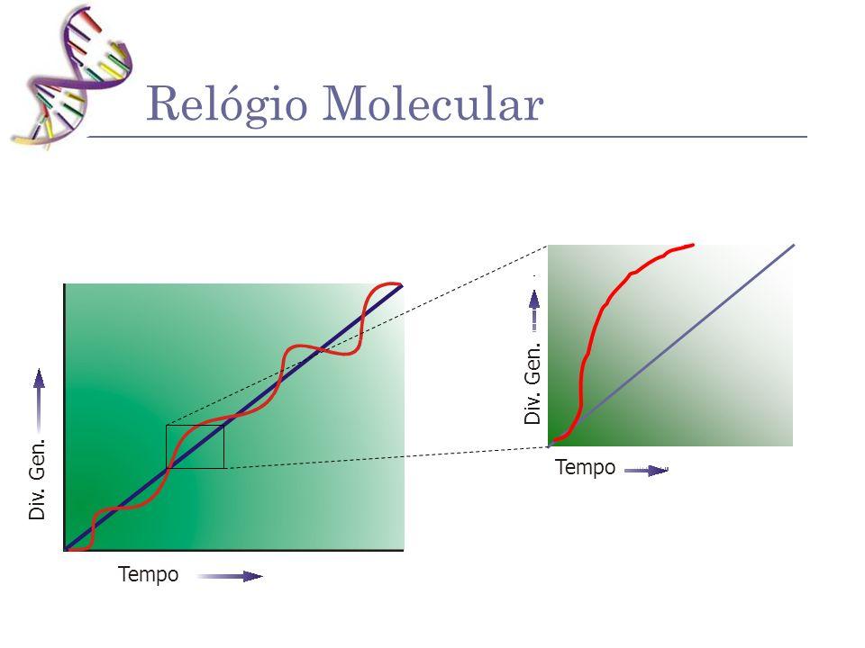 Relógio Molecular . n e G . v i D . n e Tempo G . v i D Tempo