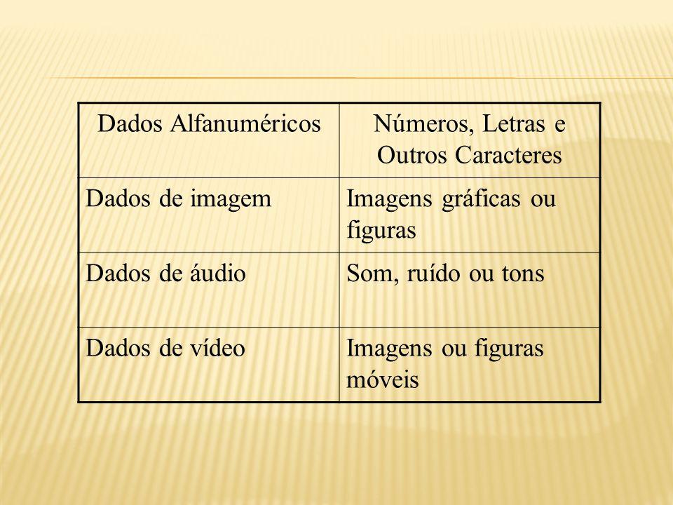 Números, Letras e Outros Caracteres
