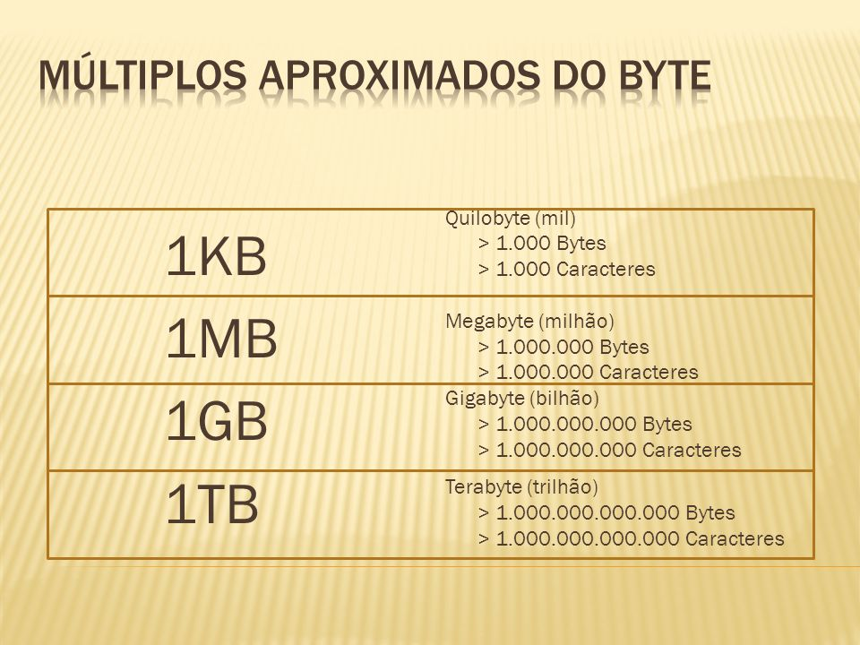 Múltiplos aproximados do BYTE