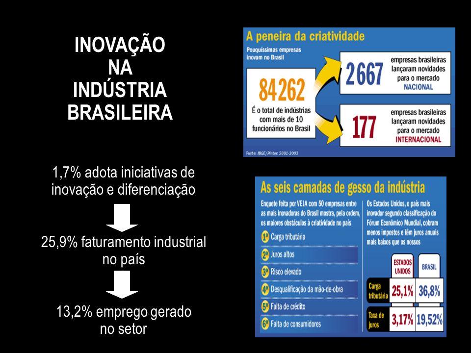 INOVAÇÃO NA INDÚSTRIA BRASILEIRA