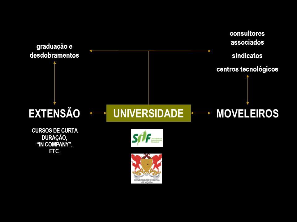 EXTENSÃO UNIVERSIDADE MOVELEIROS