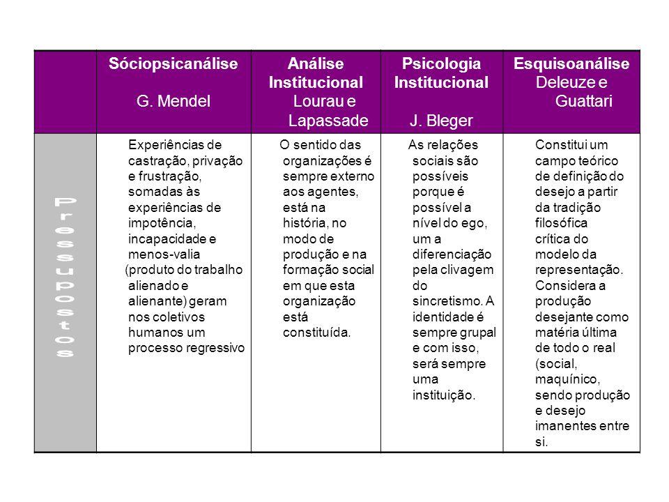 Pressupostos Sóciopsicanálise G. Mendel Análise Institucional