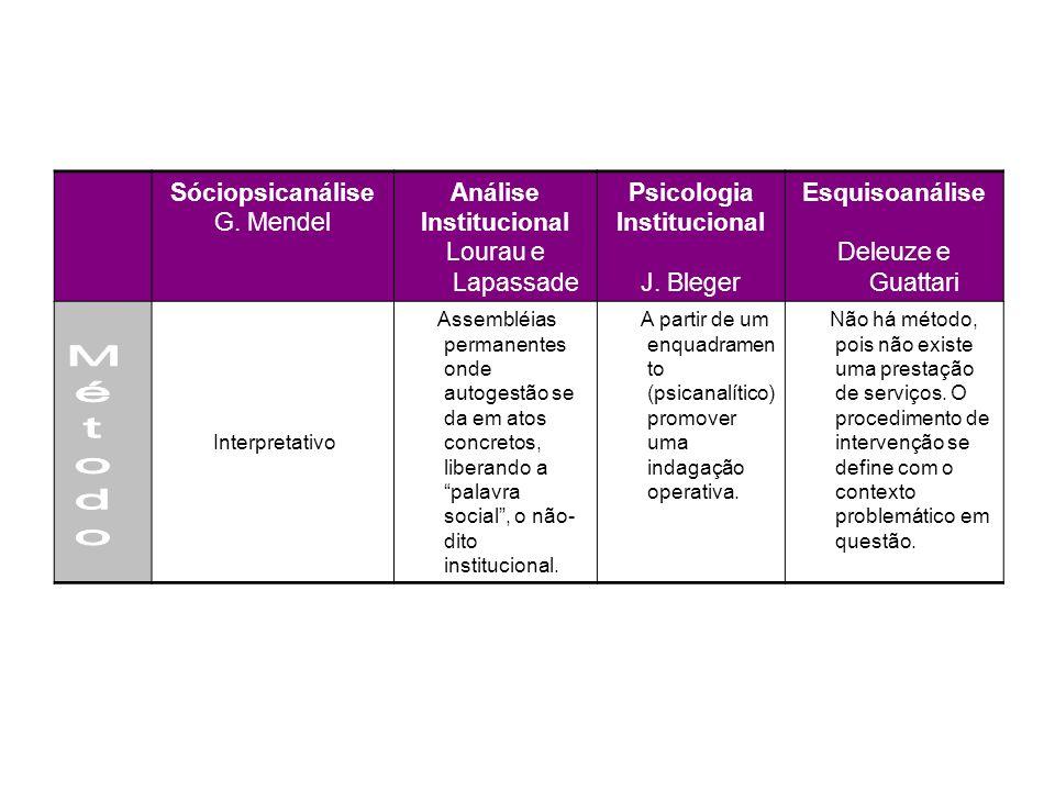Método Sóciopsicanálise G. Mendel Análise Institucional