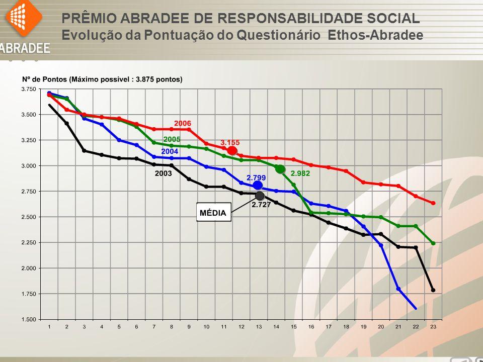 PRÊMIO ABRADEE DE RESPONSABILIDADE SOCIAL Evolução da Pontuação do Questionário Ethos-Abradee