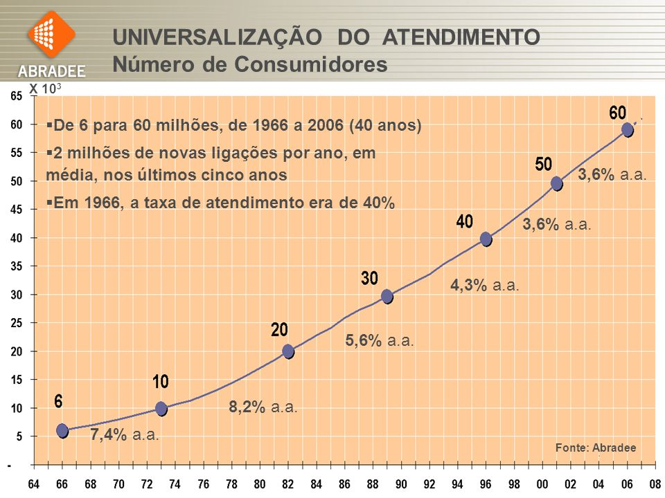 UNIVERSALIZAÇÃO DO ATENDIMENTO Número de Consumidores